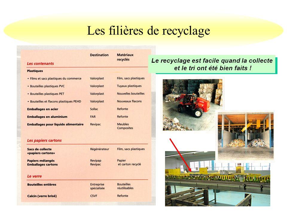 Les filières de recyclage