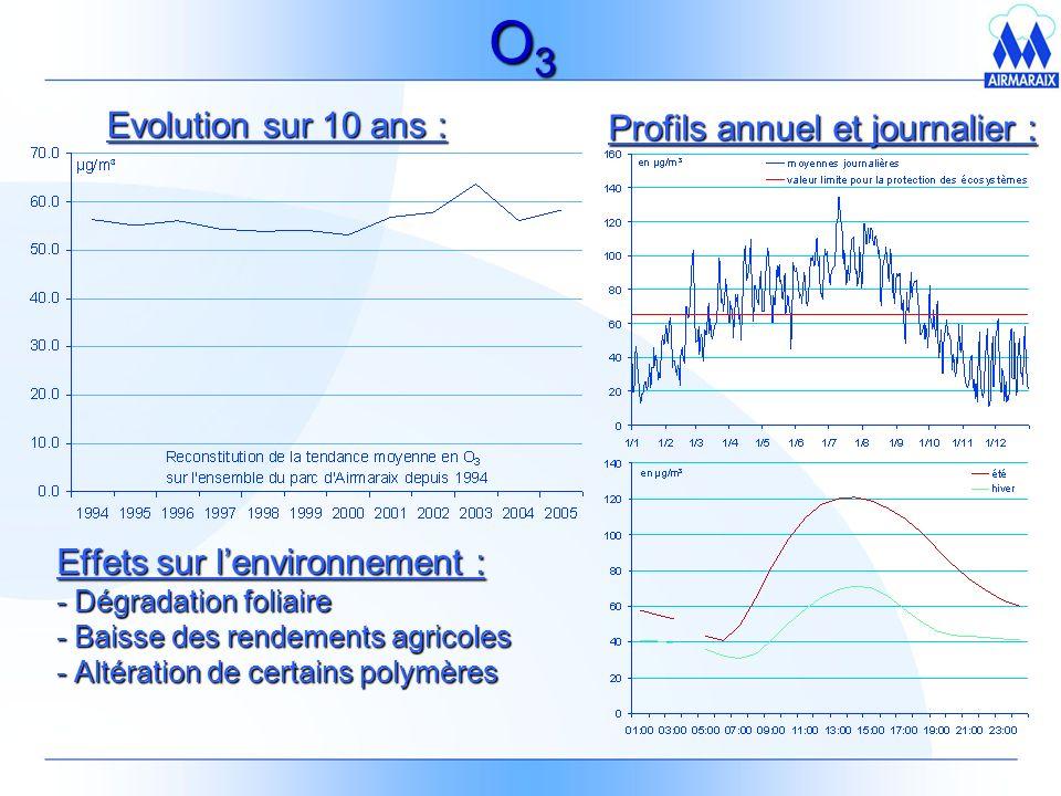 O3 Evolution sur 10 ans : Profils annuel et journalier :