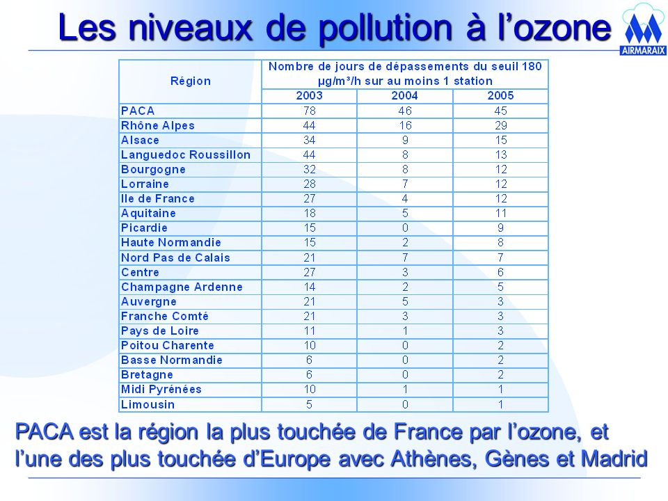 Les niveaux de pollution à l'ozone