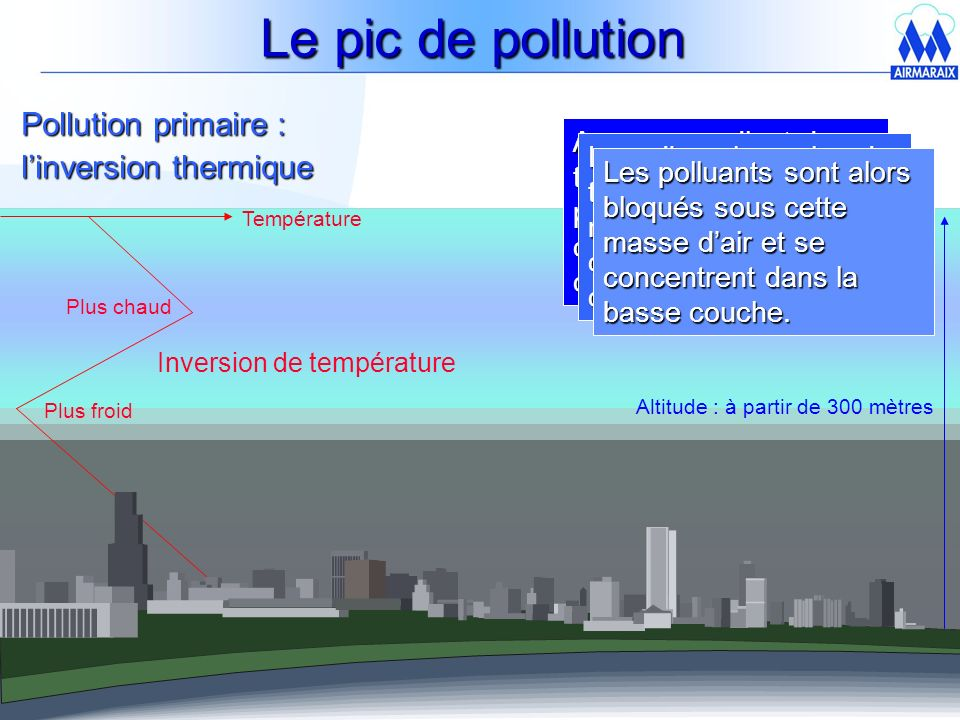 Le pic de pollution Pollution primaire : l'inversion thermique