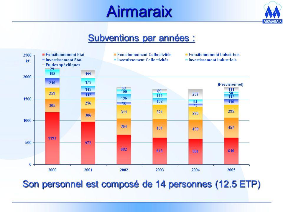 Airmaraix Subventions par années :