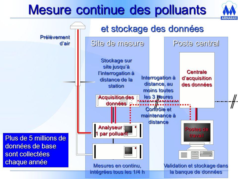 Mesure continue des polluants