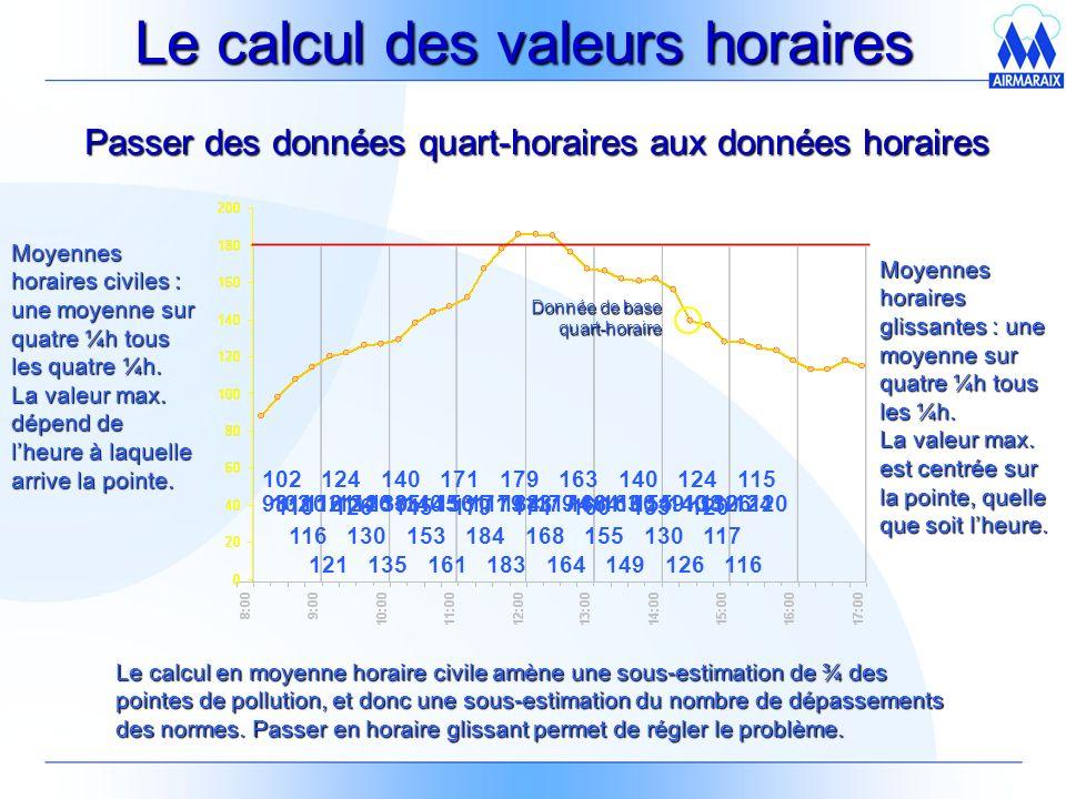 Le calcul des valeurs horaires