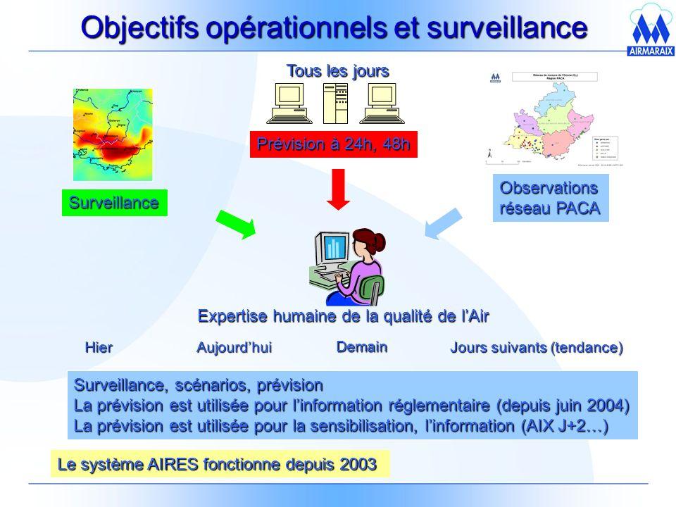 Objectifs opérationnels et surveillance