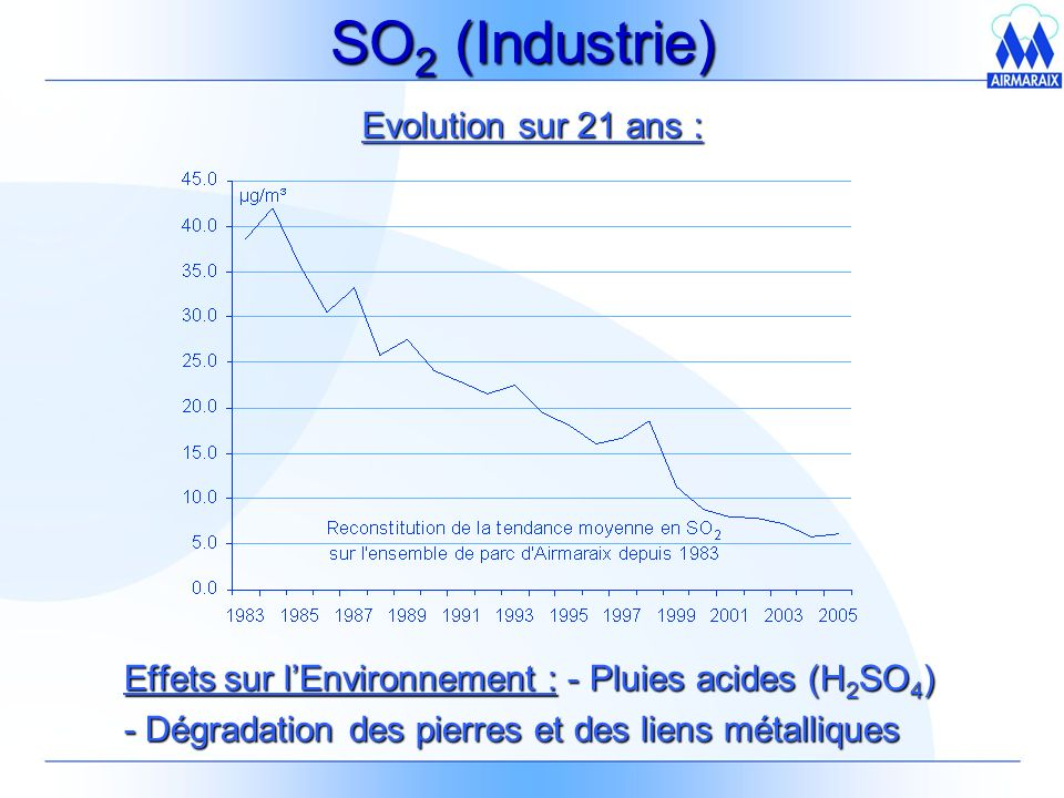 SO2 (Industrie) Evolution sur 21 ans :