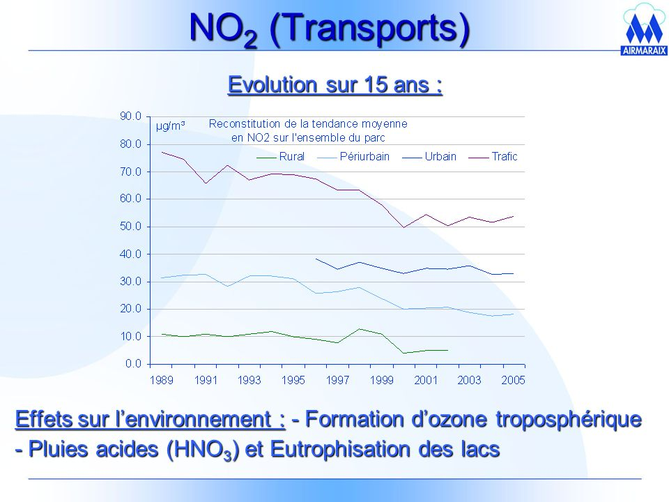 NO2 (Transports) Evolution sur 15 ans :