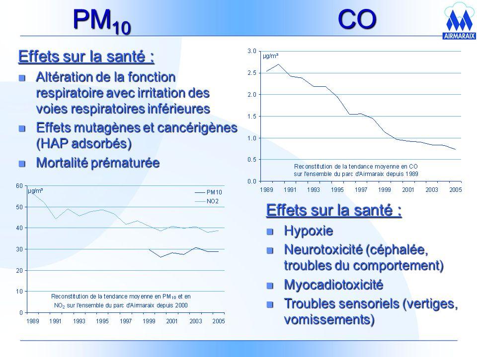 PM10 CO Effets sur la santé : Effets sur la santé :