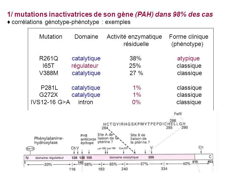 Mutation Domaine Activité enzymatique Forme clinique