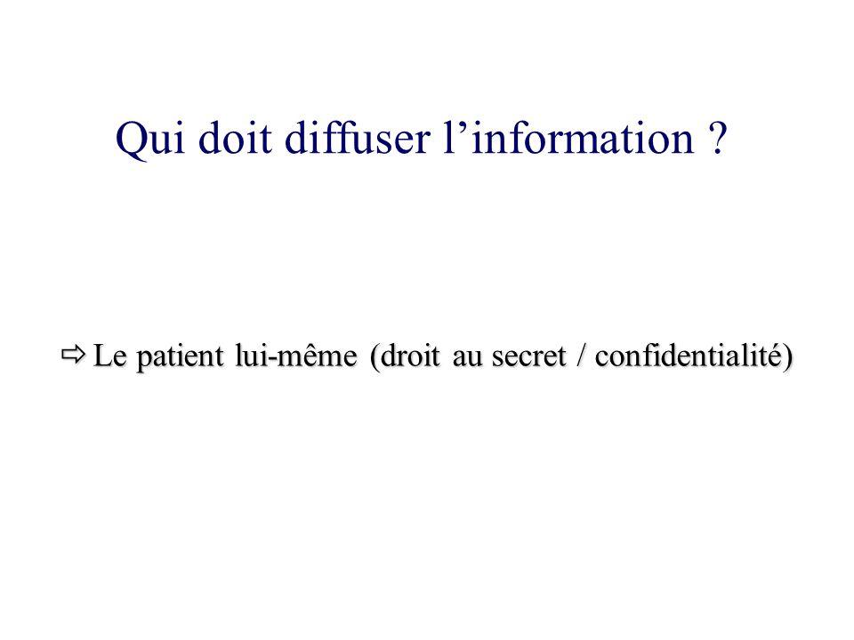 Le patient lui-même (droit au secret / confidentialité)