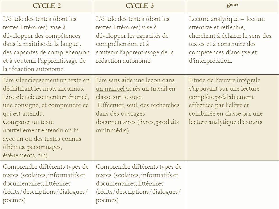 CYCLE 2 CYCLE 3. 6ème.