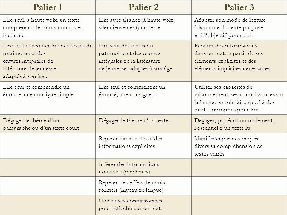 Palier 1 Palier 2. Palier 3. Lire seul, à haute voix, un texte comprenant des mots connus et inconnus.