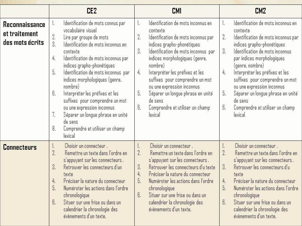 Reconnaissance et traitement des mots écrits