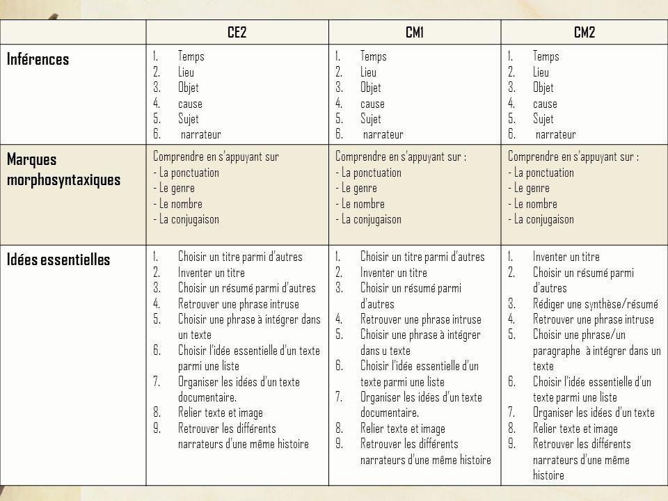 Inférences Marques morphosyntaxiques Idées essentielles CE2 CM1 CM2