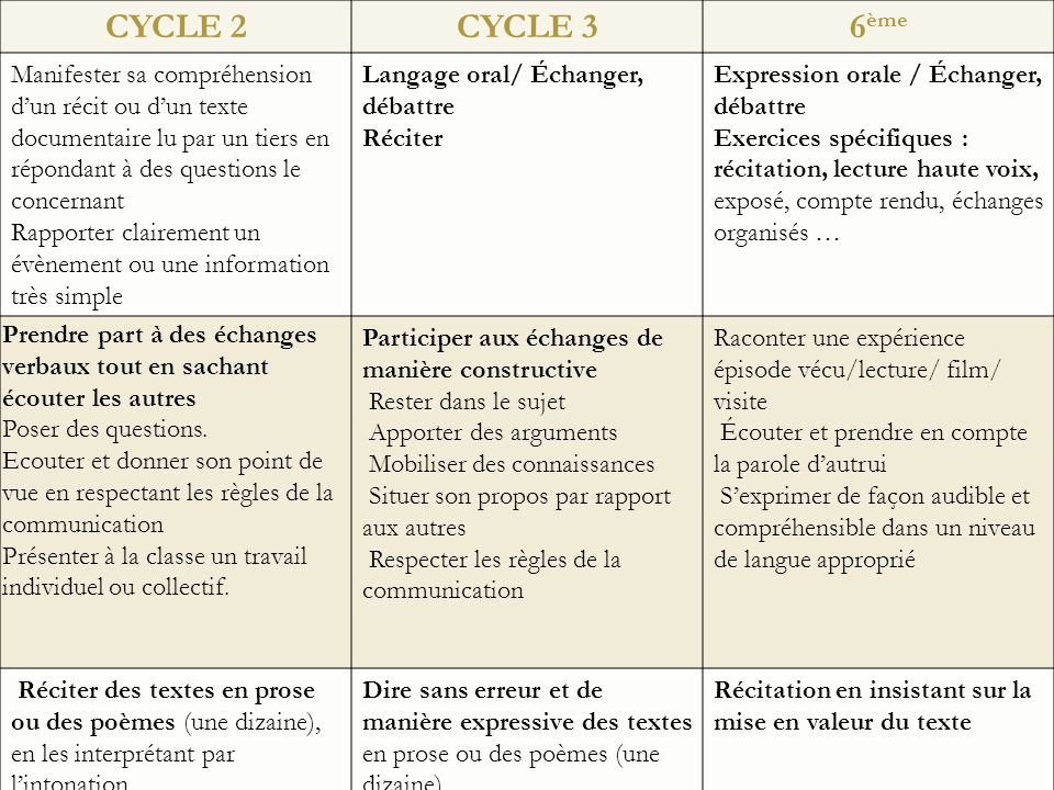 CYCLE 2 CYCLE 3. 6ème. Manifester sa compréhension d'un récit ou d'un texte documentaire lu par un tiers en répondant à des questions le concernant.
