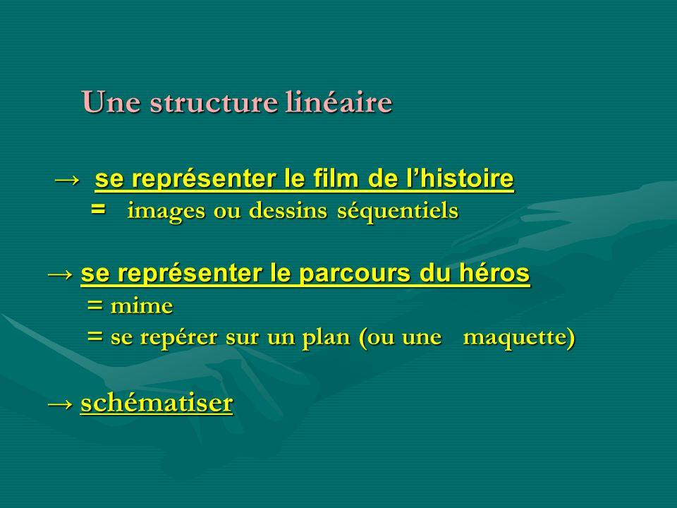Une structure linéaire