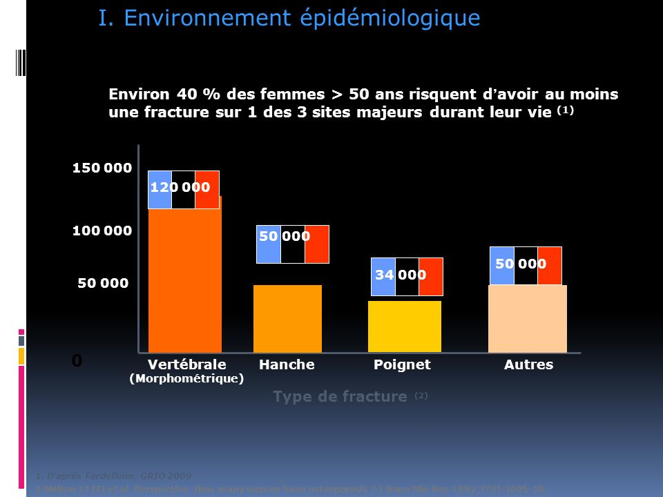 Environnement épidémiologique