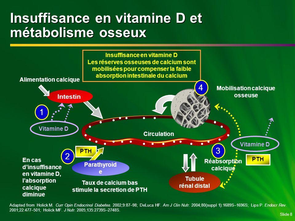 Insuffisance en vitamine D et métabolisme osseux