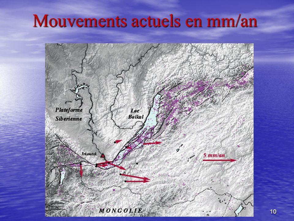 Mouvements actuels en mm/an