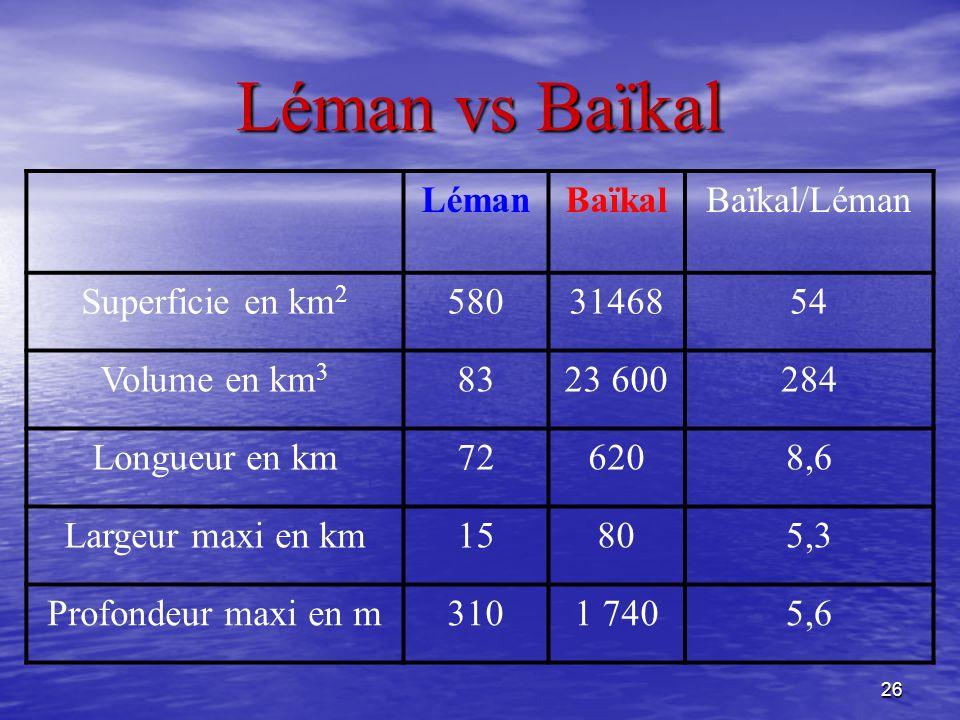 Léman vs Baïkal Léman Baïkal Baïkal/Léman Superficie en km2 580 31468