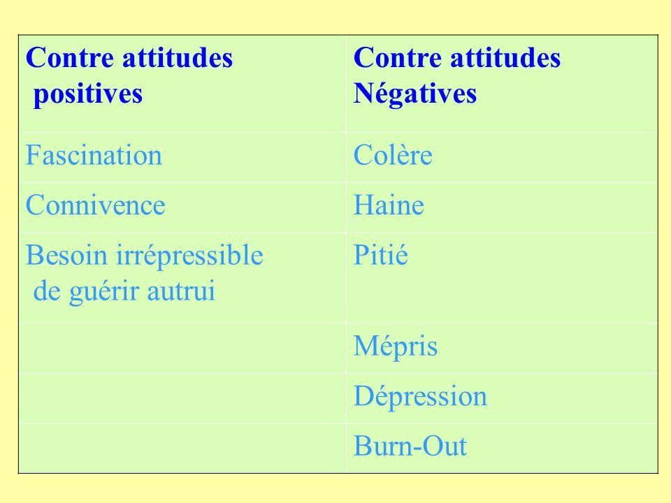 Contre attitudespositives. Négatives. Fascination. Colère. Connivence. Haine. Besoin irrépressible.