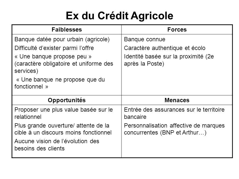 Ex du Crédit Agricole Faiblesses Forces