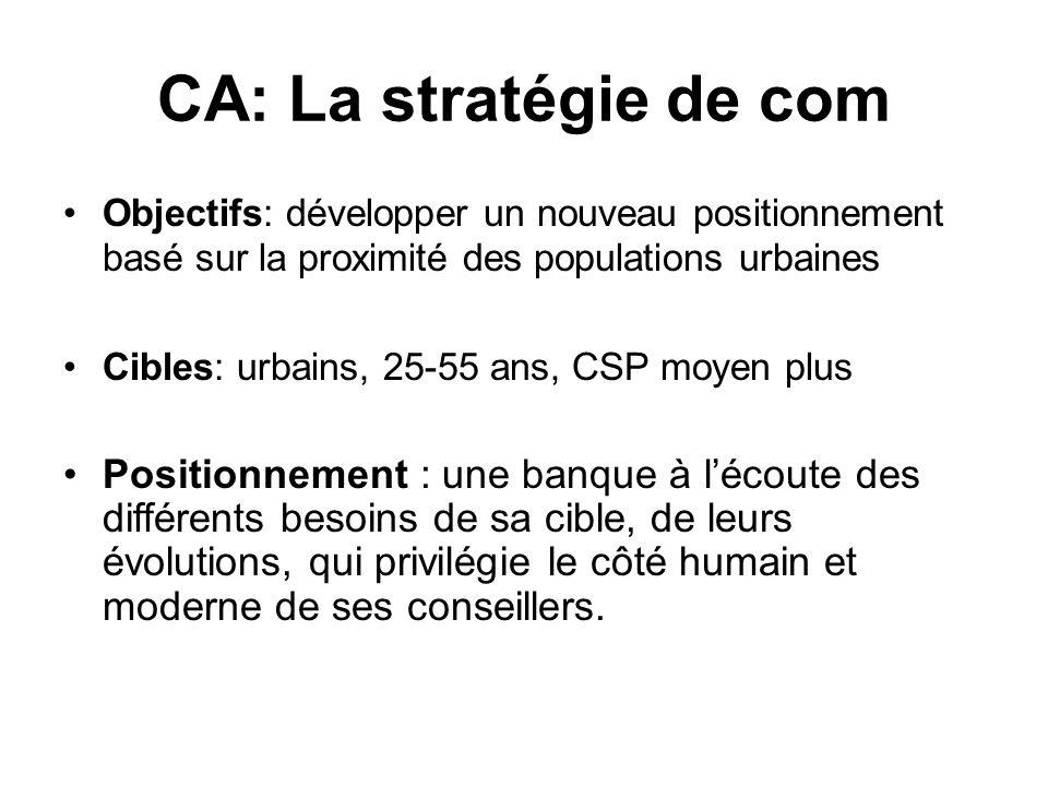 CA: La stratégie de com Objectifs: développer un nouveau positionnement basé sur la proximité des populations urbaines.