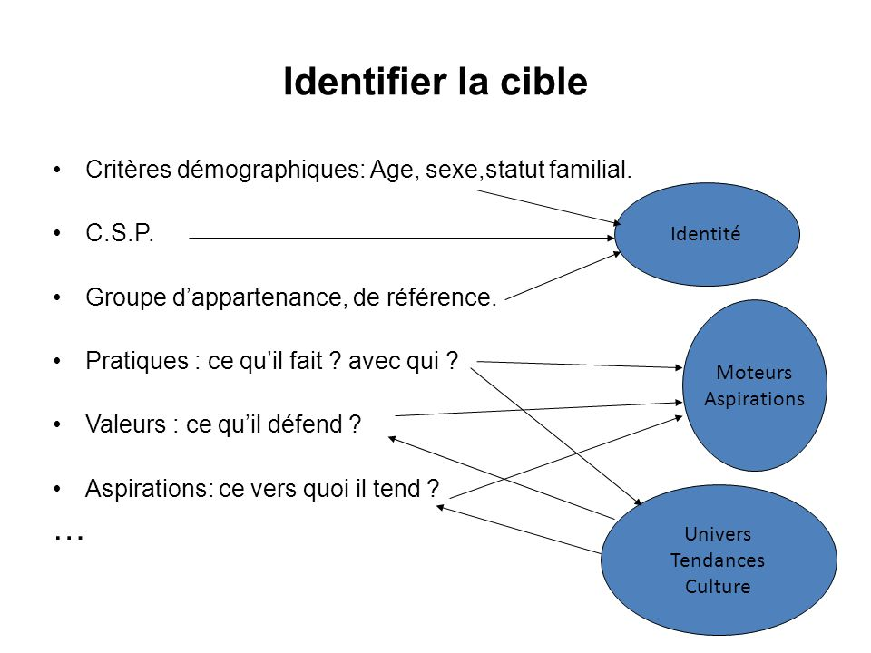 Identifier la cibleCritères démographiques: Age, sexe,statut familial. C.S.P. Groupe d'appartenance, de référence.