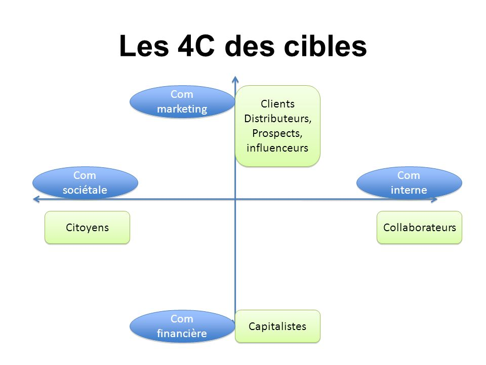 Les 4C des cibles Com marketing Clients Distributeurs, Prospects,