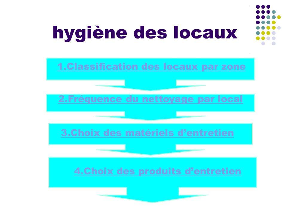1.Classification des locaux par zone 3.Choix des matériels d'entretien