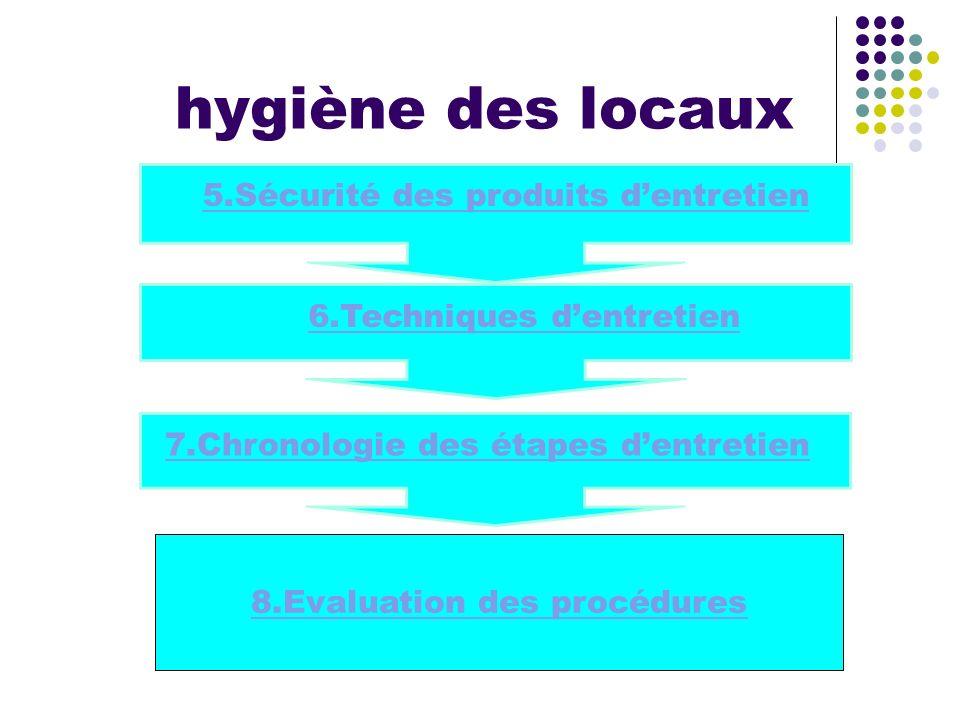 hygiène des locaux 5.Sécurité des produits d'entretien