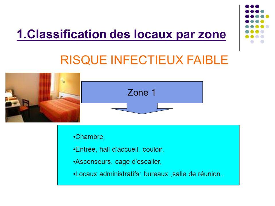 1.Classification des locaux par zone