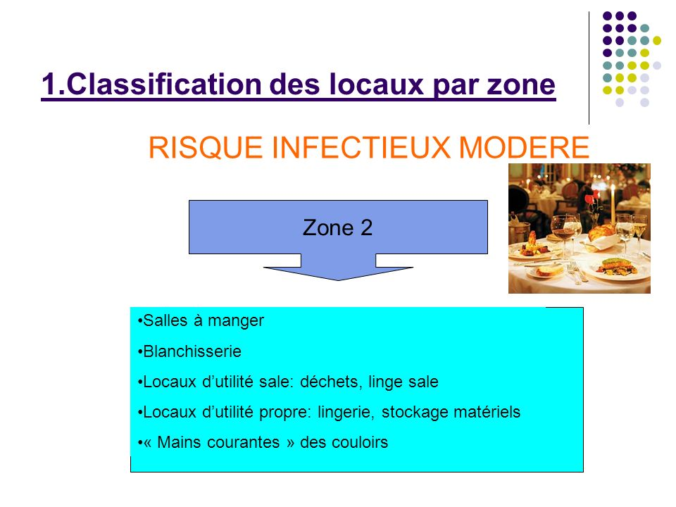 1.Classification des locaux par zone