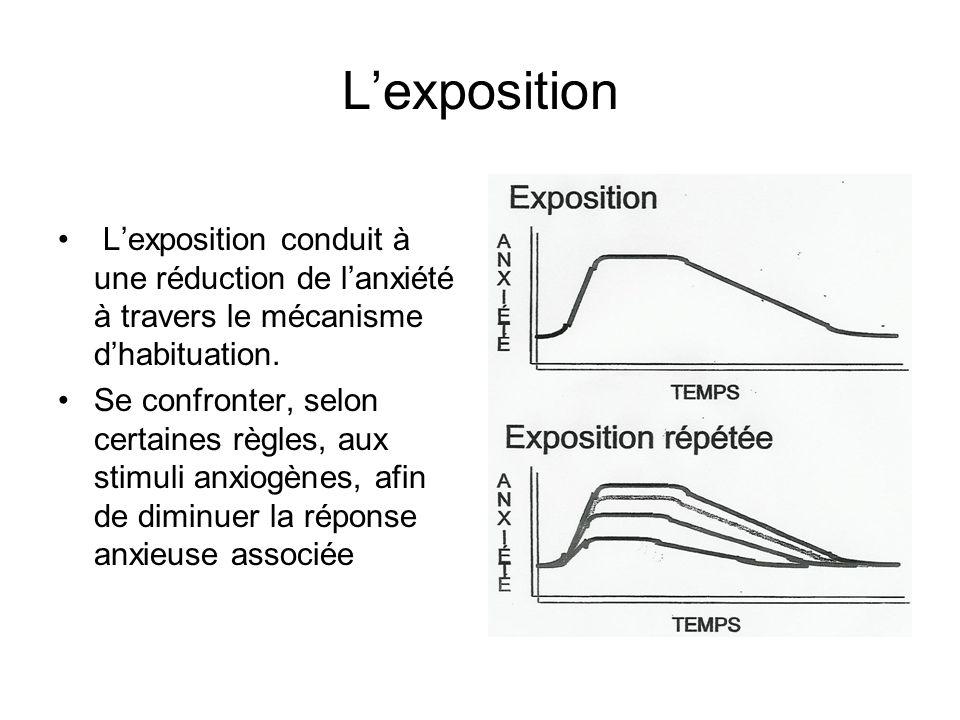 L'exposition L'exposition conduit à une réduction de l'anxiété à travers le mécanisme d'habituation.