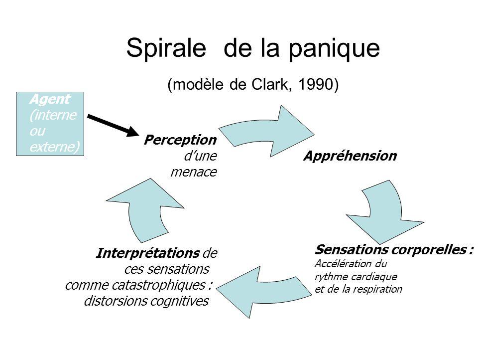 Spirale de la panique (modèle de Clark, 1990)
