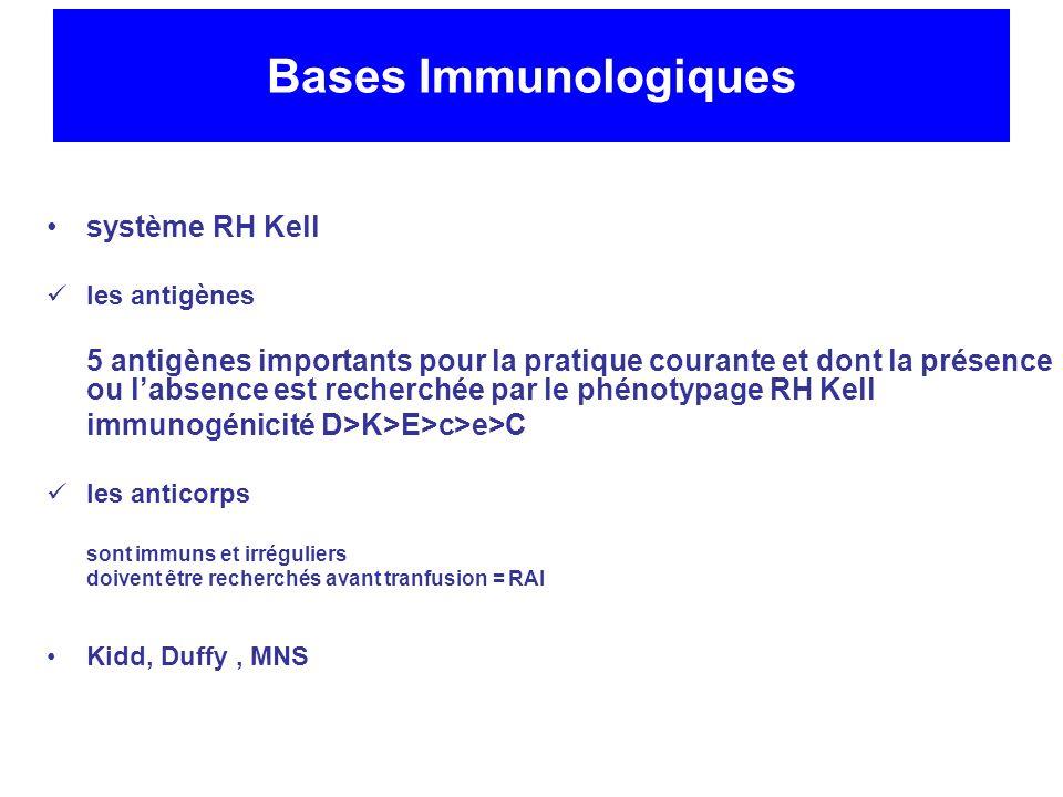Bases Immunologiques système RH Kell