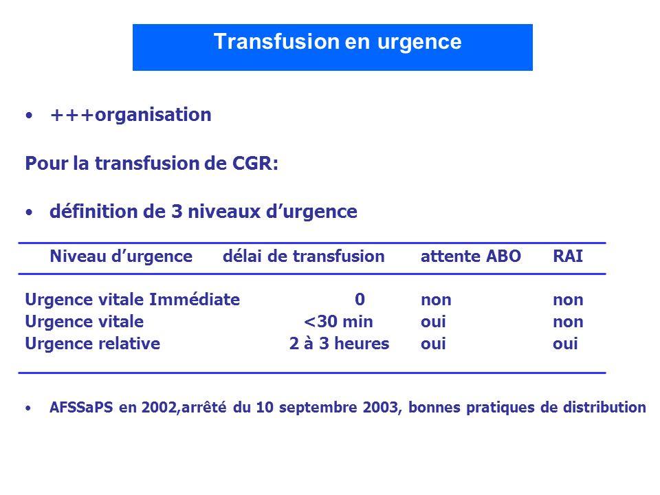 Transfusion en urgence