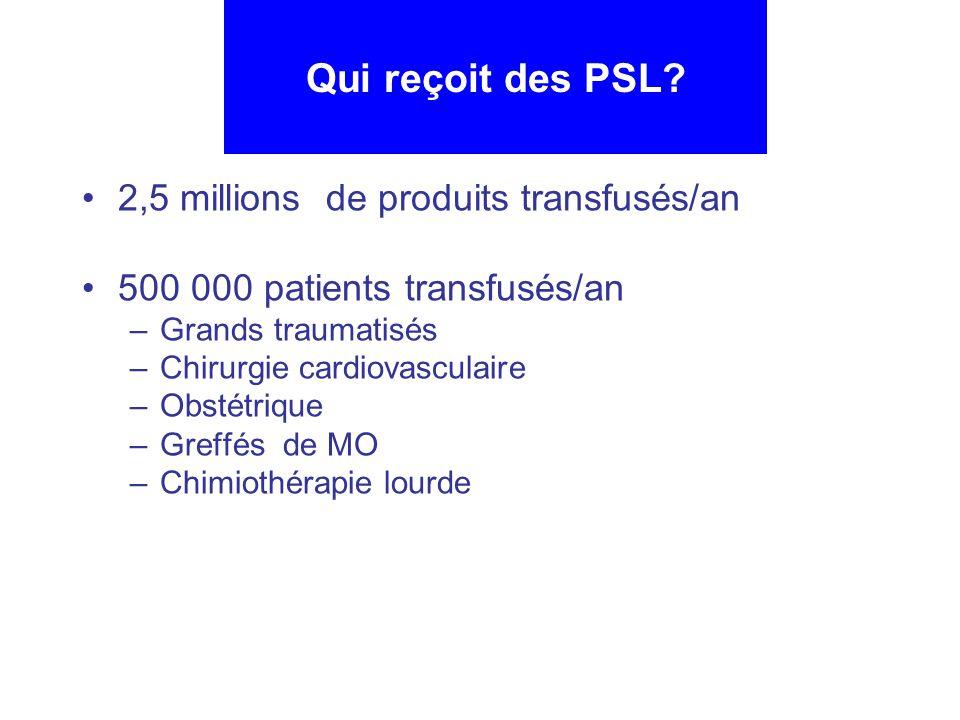 Qui reçoit des PSL 2,5 millions de produits transfusés/an