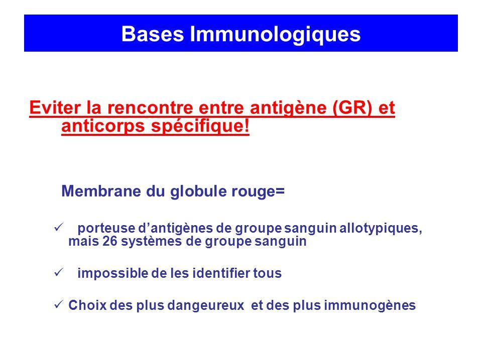 Bases Immunologiques Eviter la rencontre entre antigène (GR) et anticorps spécifique! Membrane du globule rouge=