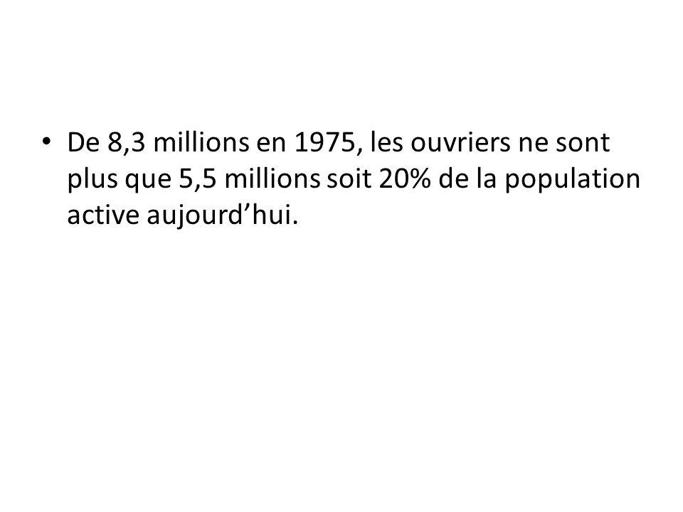 De 8,3 millions en 1975, les ouvriers ne sont plus que 5,5 millions soit 20% de la population active aujourd'hui.