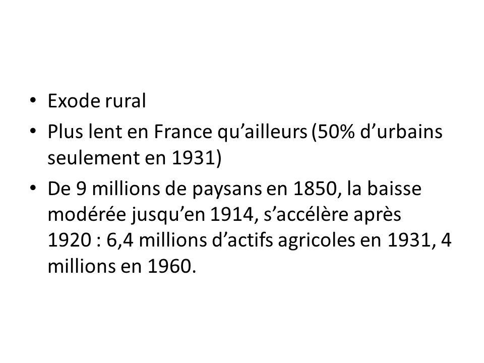 Exode rural Plus lent en France qu'ailleurs (50% d'urbains seulement en 1931)