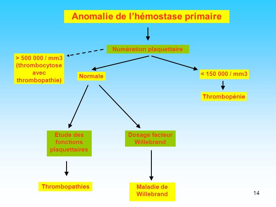 Anomalie de l'hémostase primaire