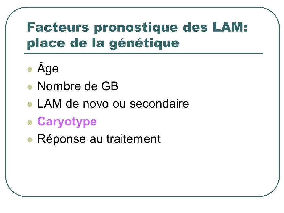 Facteurs pronostique des LAM: place de la génétique