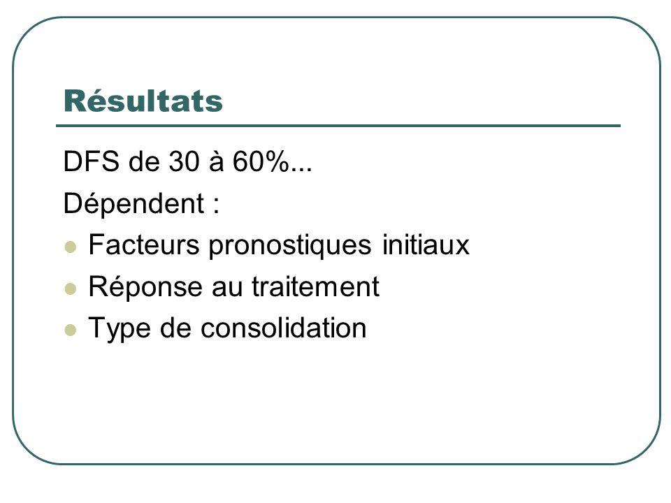 Résultats DFS de 30 à 60%... Dépendent :