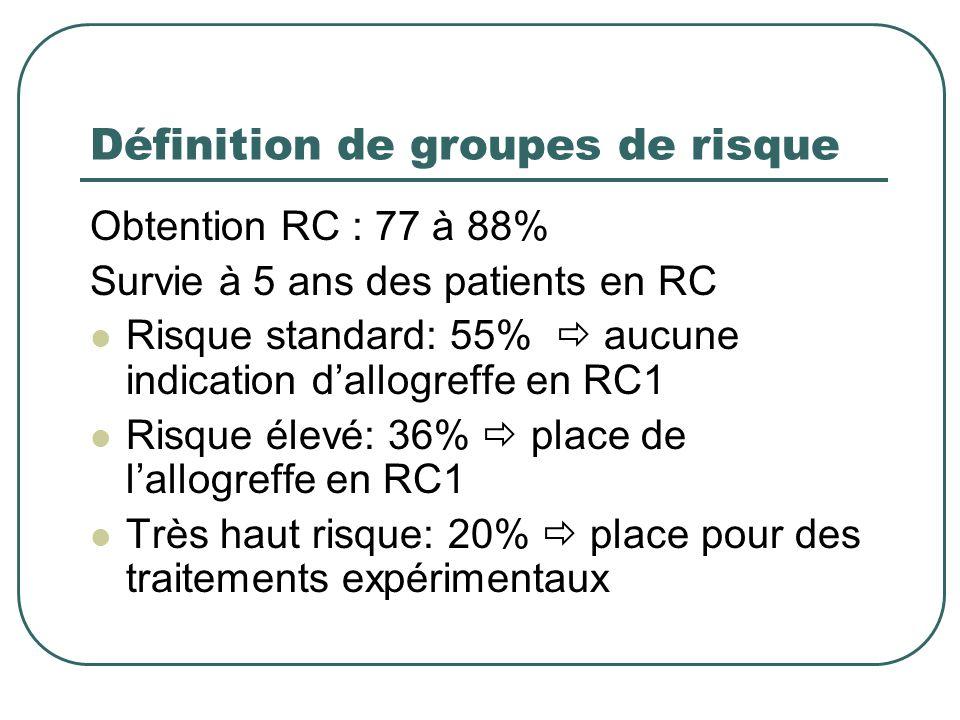 Définition de groupes de risque