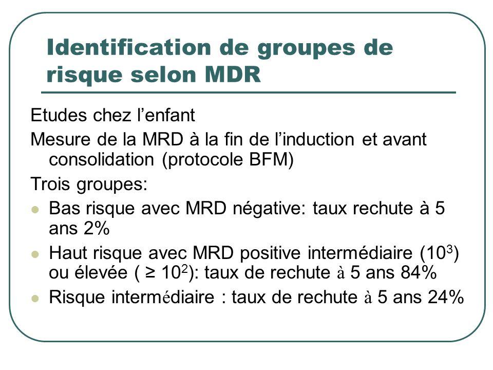 Identification de groupes de risque selon MDR
