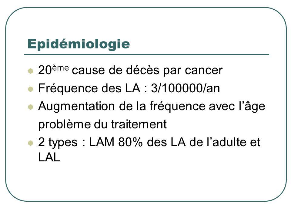 Epidémiologie 20ème cause de décès par cancer