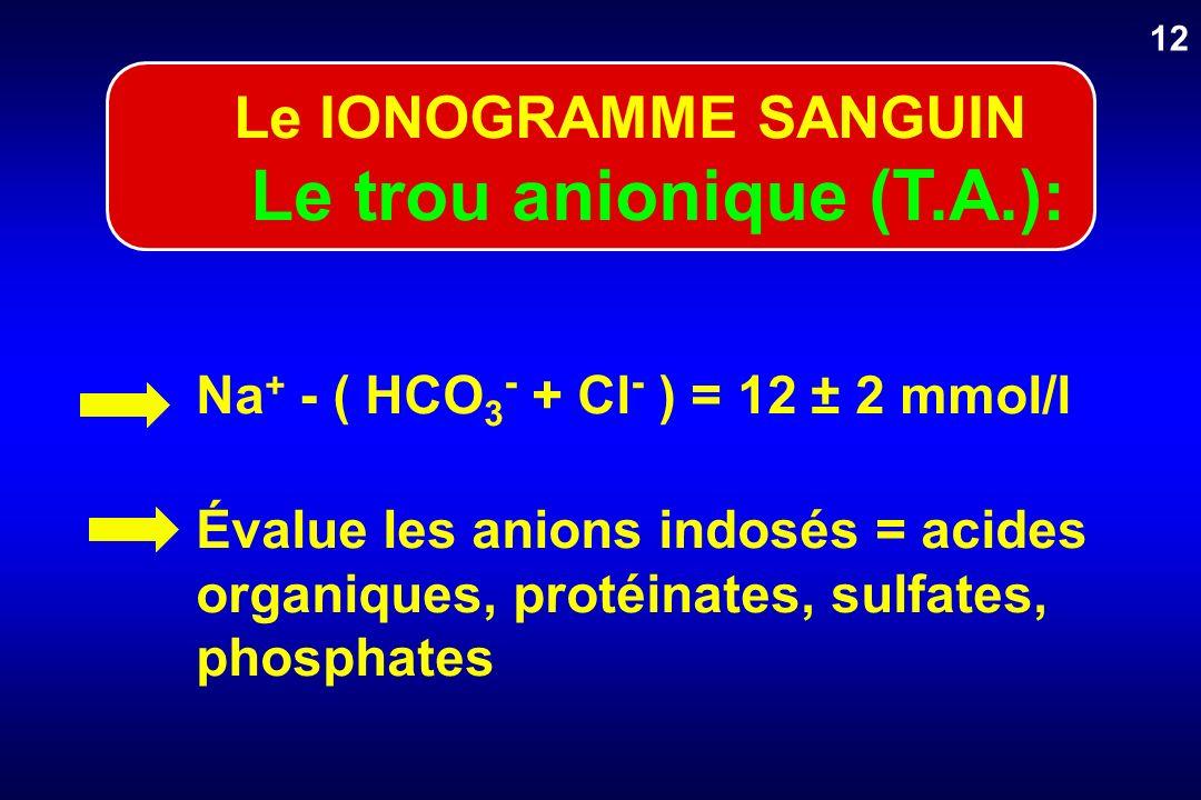 Le trou anionique (T.A.):