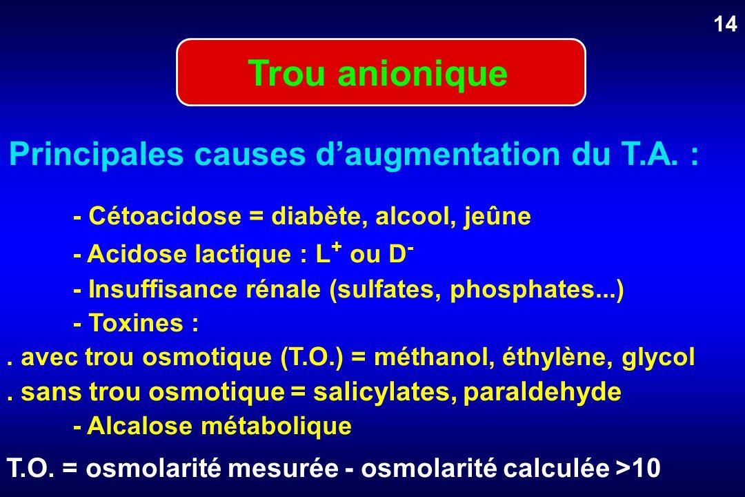Trou anionique Principales causes d'augmentation du T.A. :
