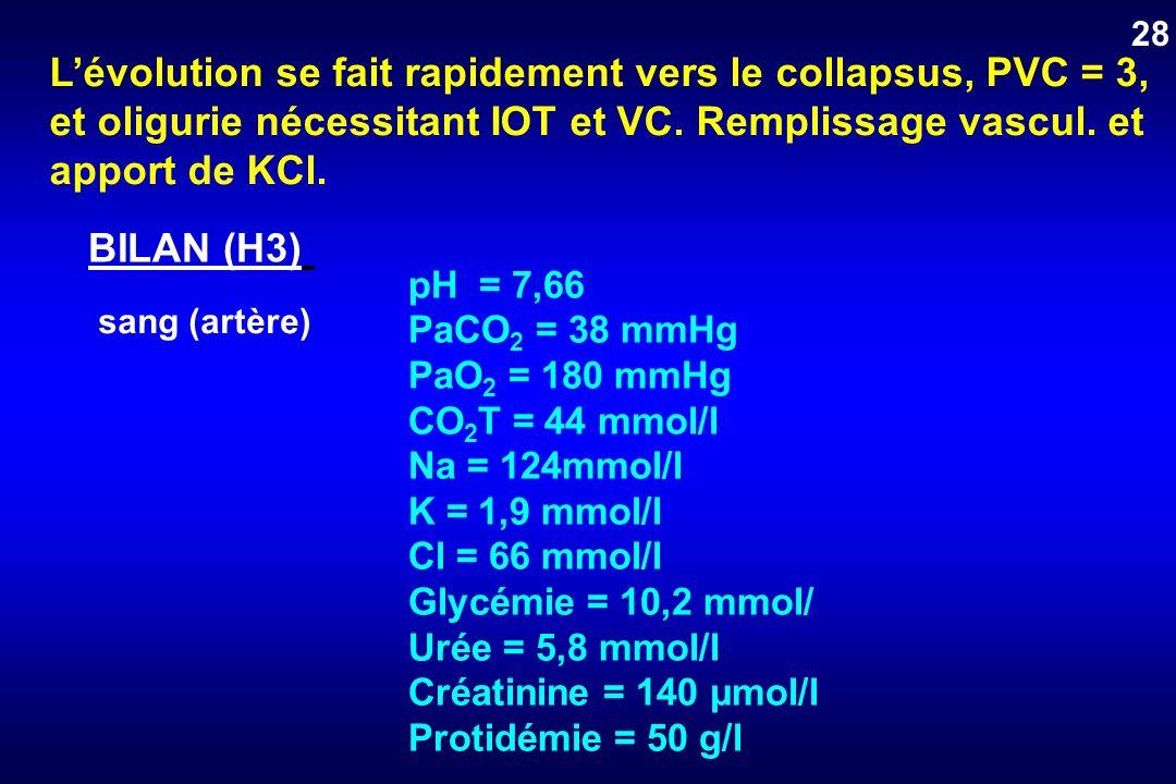 L'évolution se fait rapidement vers le collapsus, PVC = 3,