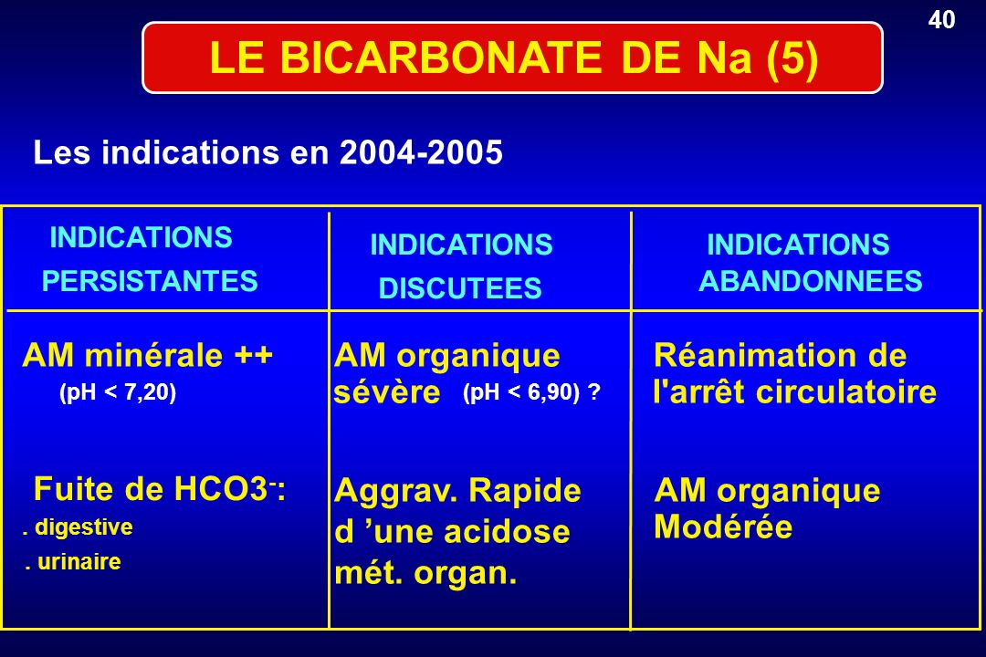 LE BICARBONATE DE Na (5) Les indications en 2004-2005 AM minérale ++